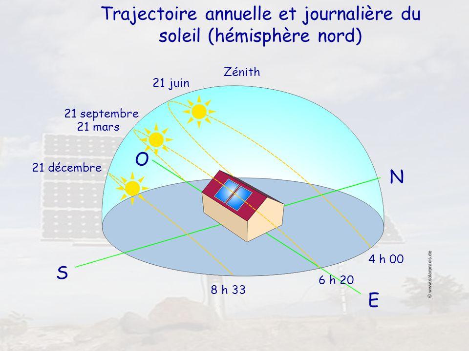 16 Trajectoire annuelle et journalière du soleil (hémisphère nord) O S N E 4 h 00 8 h 33 6 h 20 21 décembre 21 septembre 21 juin Zénith 21 mars
