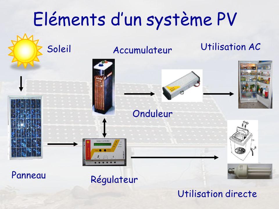 20 Eléments dun système PV Soleil Panneau Régulateur Utilisation directe Accumulateur Onduleur Utilisation AC