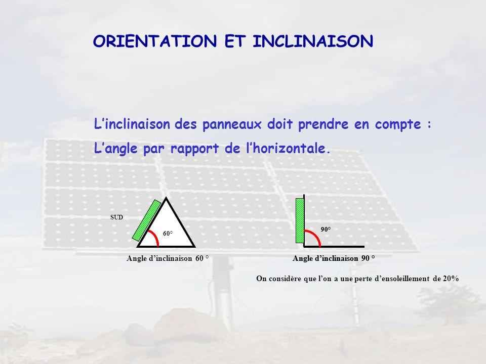 22 ORIENTATION ET INCLINAISON Linclinaison des panneaux doit prendre en compte : Langle par rapport de lhorizontale. On considère que lon a une perte