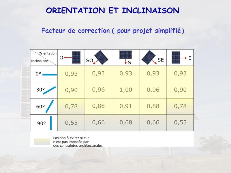 23 Facteur de correction ( pour projet simplifié ) ORIENTATION ET INCLINAISON