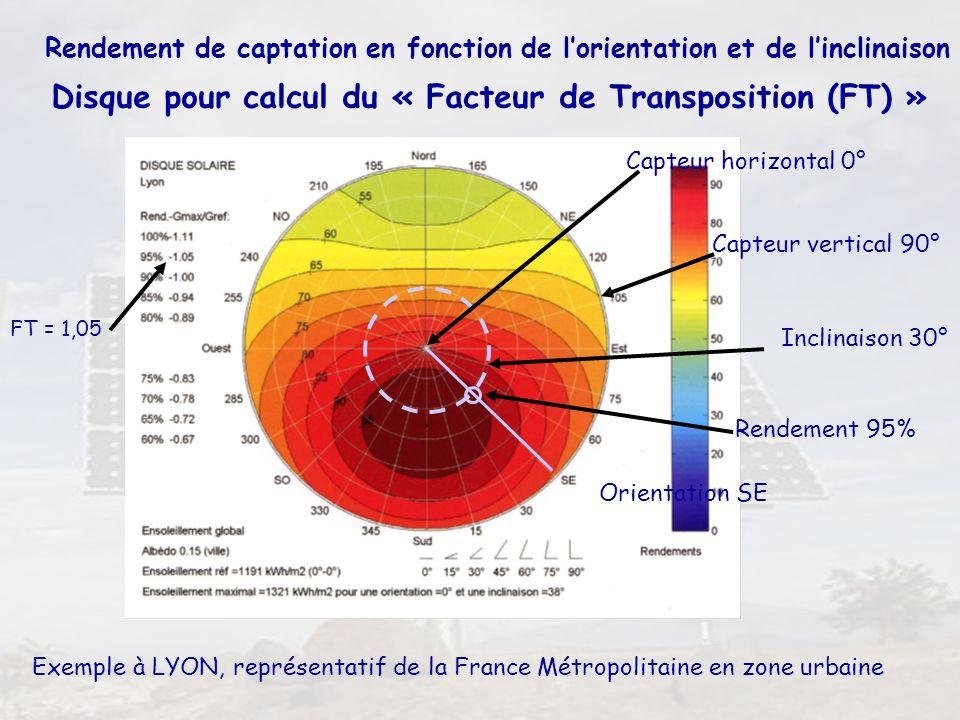 24 Rendement de captation en fonction de lorientation et de linclinaison Exemple à LYON, représentatif de la France Métropolitaine en zone urbaine Dis