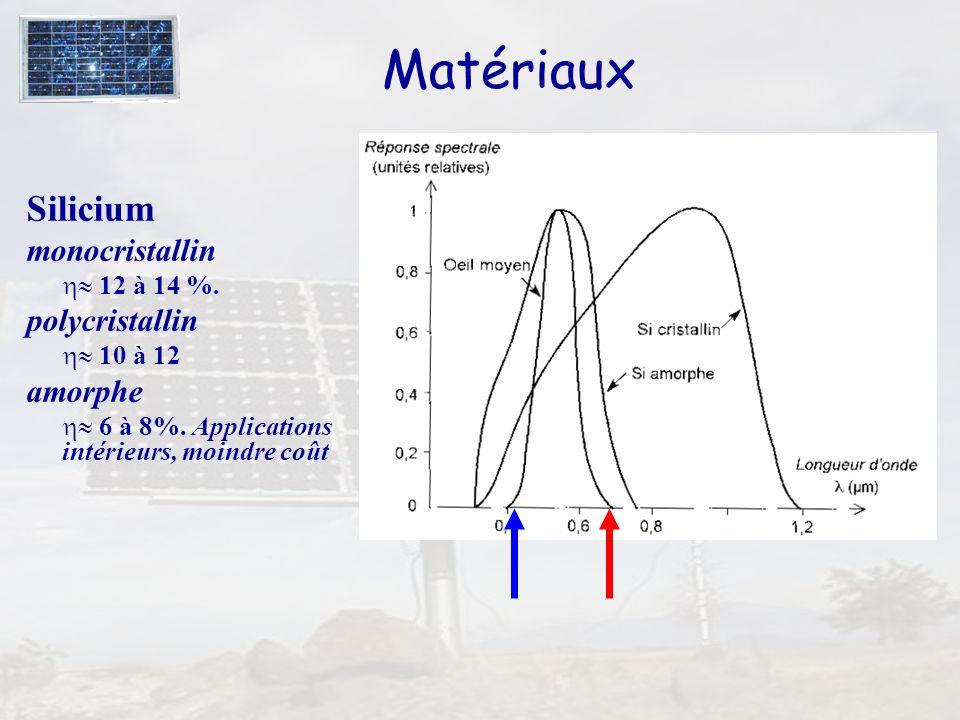 26 Matériaux Silicium monocristallin 12 à 14 %. polycristallin 10 à 12 amorphe 6 à 8%. Applications intérieurs, moindre coût