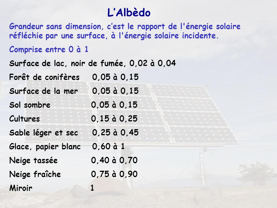30 LAlbèdo Grandeur sans dimension, cest le rapport de l'énergie solaire réfléchie par une surface, à l'énergie solaire incidente. Comprise entre 0 à
