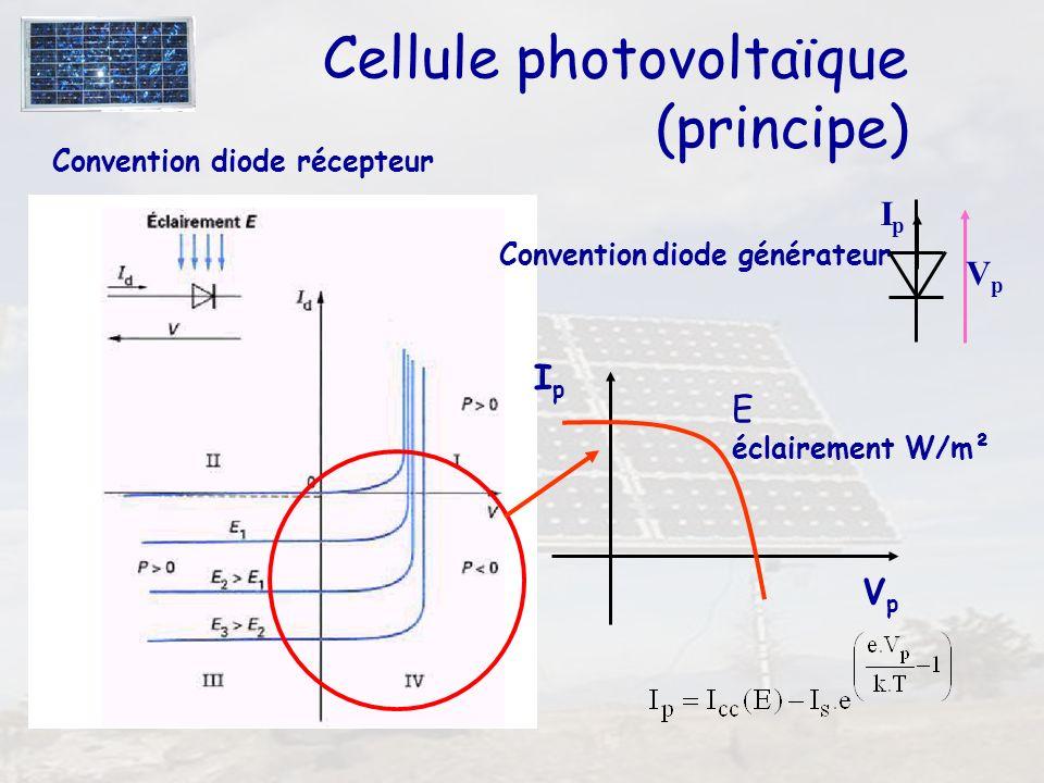 31 Cellule photovoltaïque (principe) Convention diode récepteur IpIp VpVp E éclairement W/m² Convention diode générateur VpVp IpIp