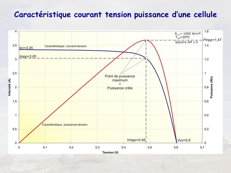 32 Caractéristique courant tension puissance dune cellule