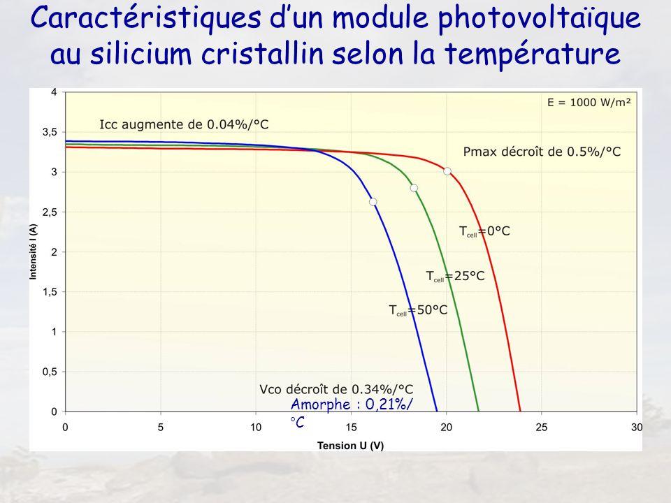 34 Caractéristiques dun module photovoltaïque au silicium cristallin selon la température Amorphe : 0,21%/ °C