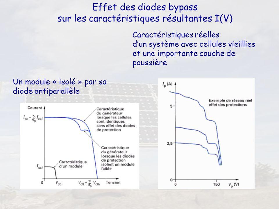 39 Effet des diodes bypass sur les caractéristiques résultantes I(V) Un module « isolé » par sa diode antiparallèle Caractéristiques réelles dun systè