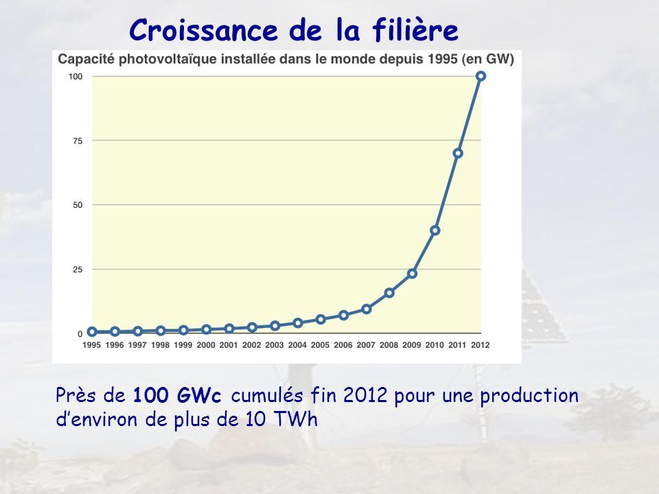 4 Croissance de la filière Près de 100 GWc cumulés fin 2012 pour une production denviron de plus de 10 TWh