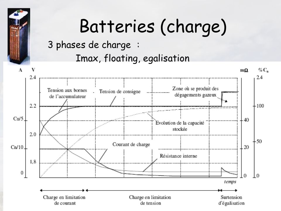 44 Batteries (charge) 3 phases de charge : Imax, floating, egalisation