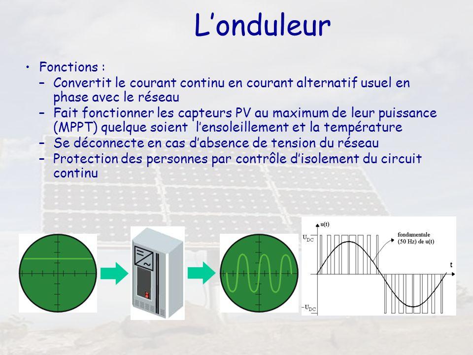 46 Londuleur Fonctions : –Convertit le courant continu en courant alternatif usuel en phase avec le réseau –Fait fonctionner les capteurs PV au maximu