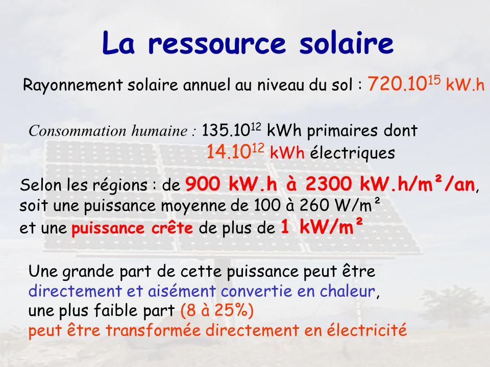 7 Consommation humaine : 135.10 12 kWh primaires dont 14.10 12 kWh électriques Rayonnement solaire annuel au niveau du sol : 720.10 15 kW.h Selon les