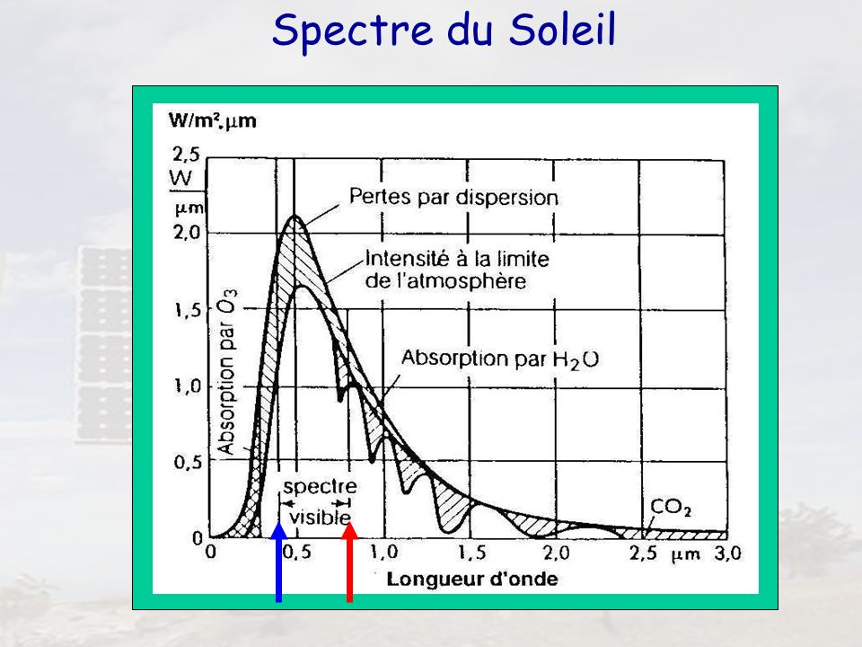 9 AM = air mass AM 0 AM 1,5 Rayonnement absorbé par latmosphère (O 2, CO 2, H 2 O…) AM 1,5 AM 0 AM 1 48°30° AM 2