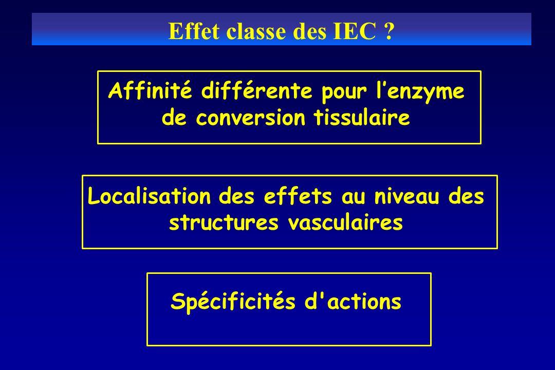 Effet classe des IEC ? Affinité différente pour lenzyme de conversion tissulaire Localisation des effets au niveau des structures vasculaires Spécific