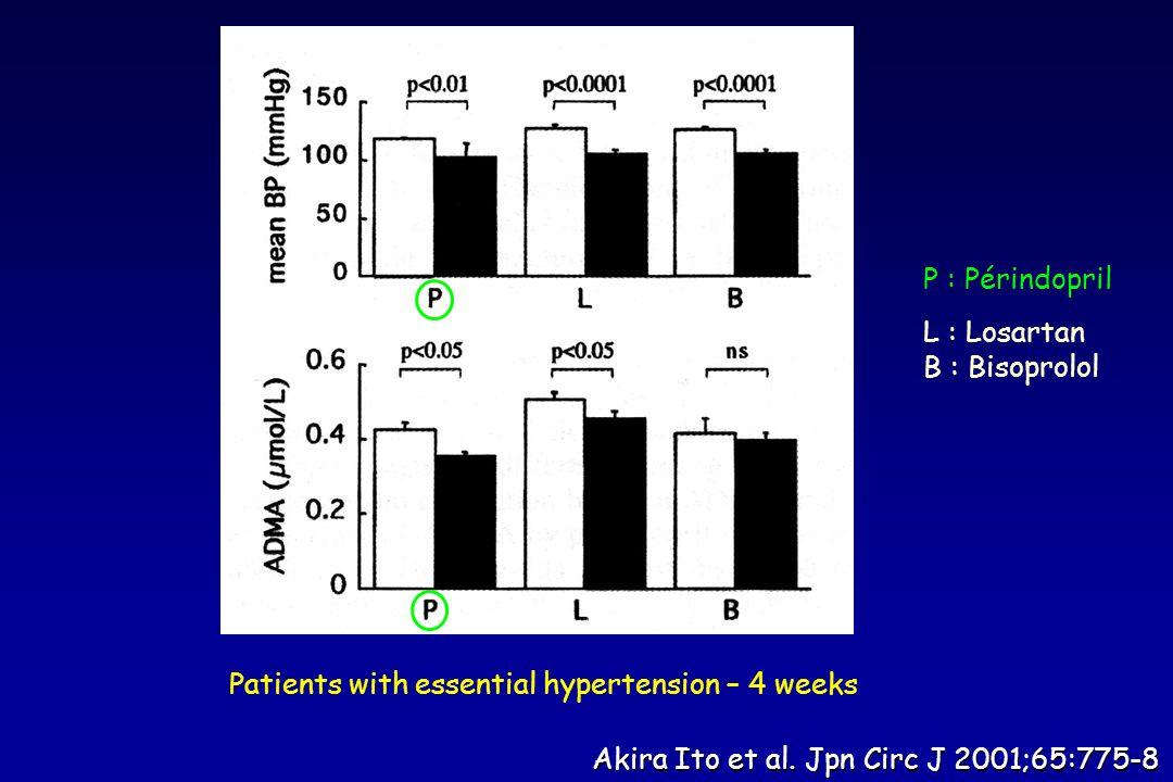 Akira Ito et al. Jpn Circ J 2001;65:775-8 P : Périndopril L : Losartan B : Bisoprolol Patients with essential hypertension – 4 weeks