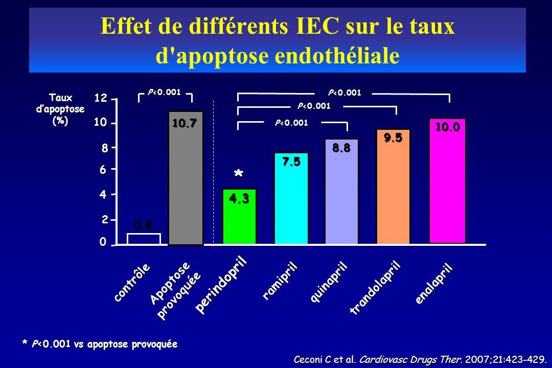 Ceconi C et al. Cardiovasc Drugs Ther. 2007;21:423-429. * P<0.001 vs apoptose provoquée 10.0 7.5 8.8 9.5 4.3 0 6 12 10 4 Taux dapoptose (%) 2 8 10.7 0
