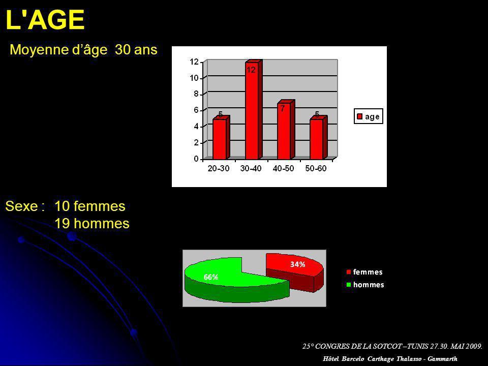 L AGE Moyenne dâge 30 ans Sexe : 10 femmes 19 hommes 25° CONGRES DE LA SOTCOT –TUNIS 27.30.