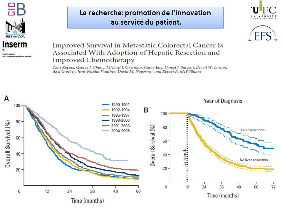 La recherche: promotion de linnovation au service du patient.