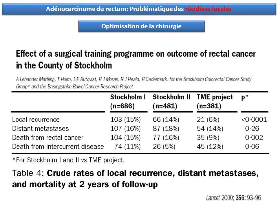 Adénocarcinome du rectum: Problématique des récidives locales Optimisation de la chirurgie