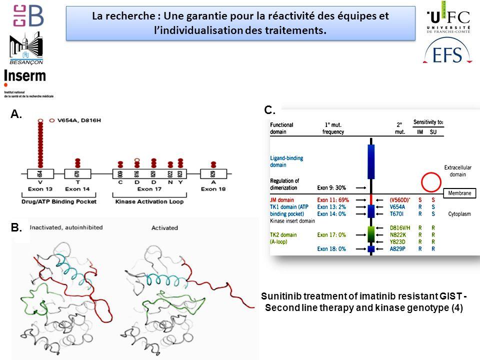 Sunitinib treatment of imatinib resistant GIST - Second line therapy and kinase genotype (4) La recherche : Une garantie pour la réactivité des équipes et lindividualisation des traitements.