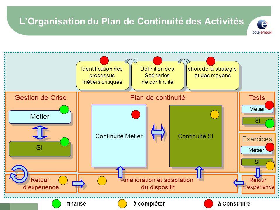 2 LOrganisation du Plan de Continuité des Activités Gestion de CrisePlan de continuité Métier SI Identification des processus métiers critiques Identi