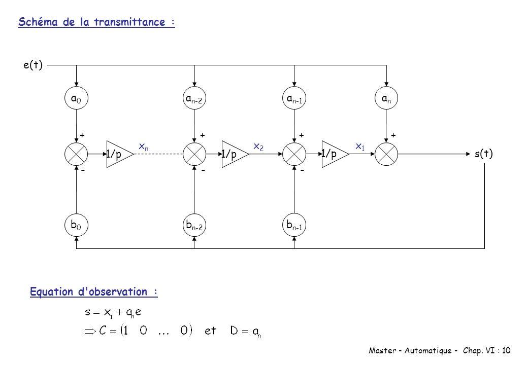 Master - Automatique - Chap. VI : 10 1/p e(t) a0a0 b0b0 a n-2 b n-2 1/p a n-1 b n-1 1/p anan s(t) ++++ --- x1x1 x2x2 xnxn Schéma de la transmittance :