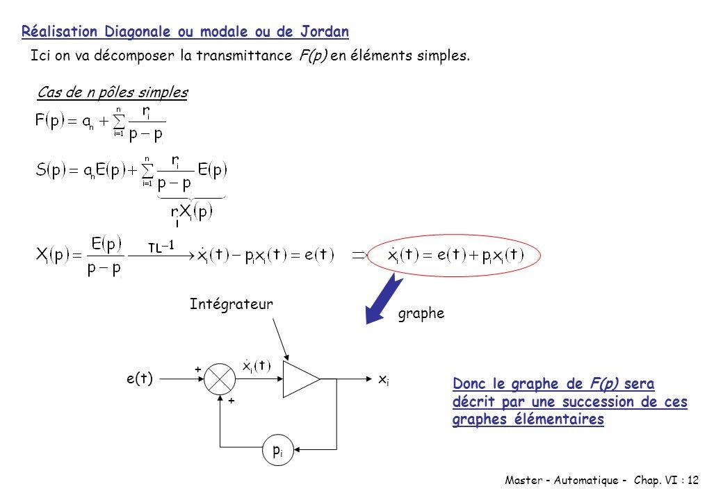 Master - Automatique - Chap. VI : 12 Réalisation Diagonale ou modale ou de Jordan Ici on va décomposer la transmittance F(p) en éléments simples. Cas