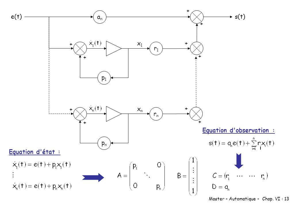 Master - Automatique - Chap. VI : 13 e(t) p1p1 + + x1x1 anan s(t) + + + + r1r1 pnpn + + xnxn + + rnrn Equation d'état : Equation d'observation :