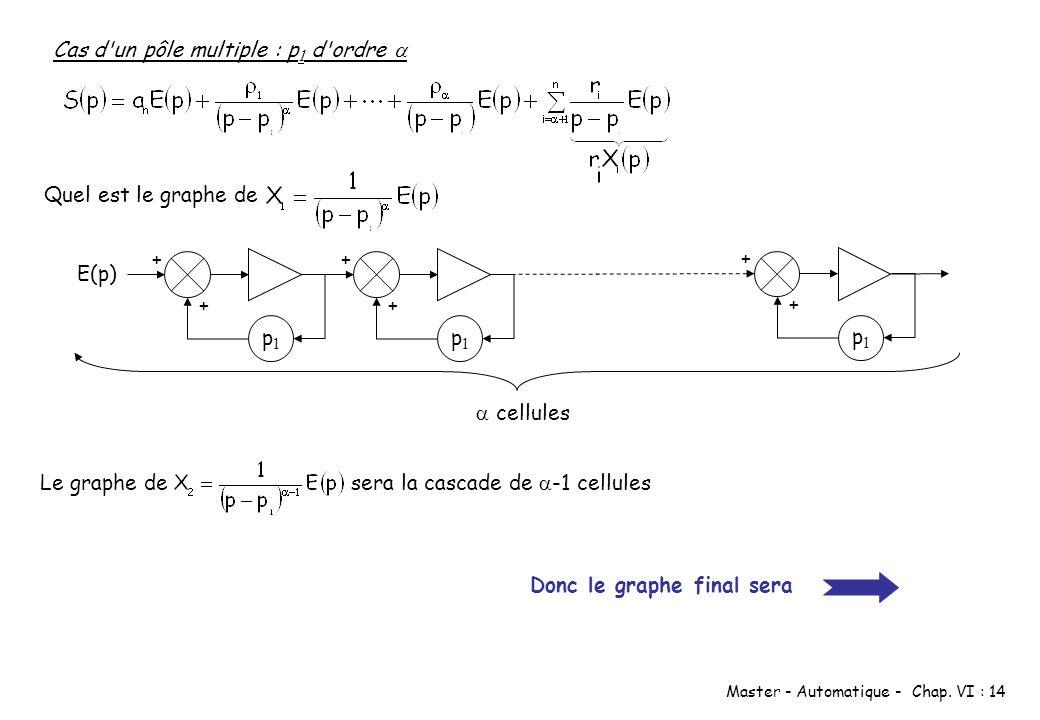Master - Automatique - Chap. VI : 14 Cas d'un pôle multiple : p 1 d'ordre Quel est le graphe de p1p1 + + E(p) p1p1 + + p1p1 + + cellules Le graphe de