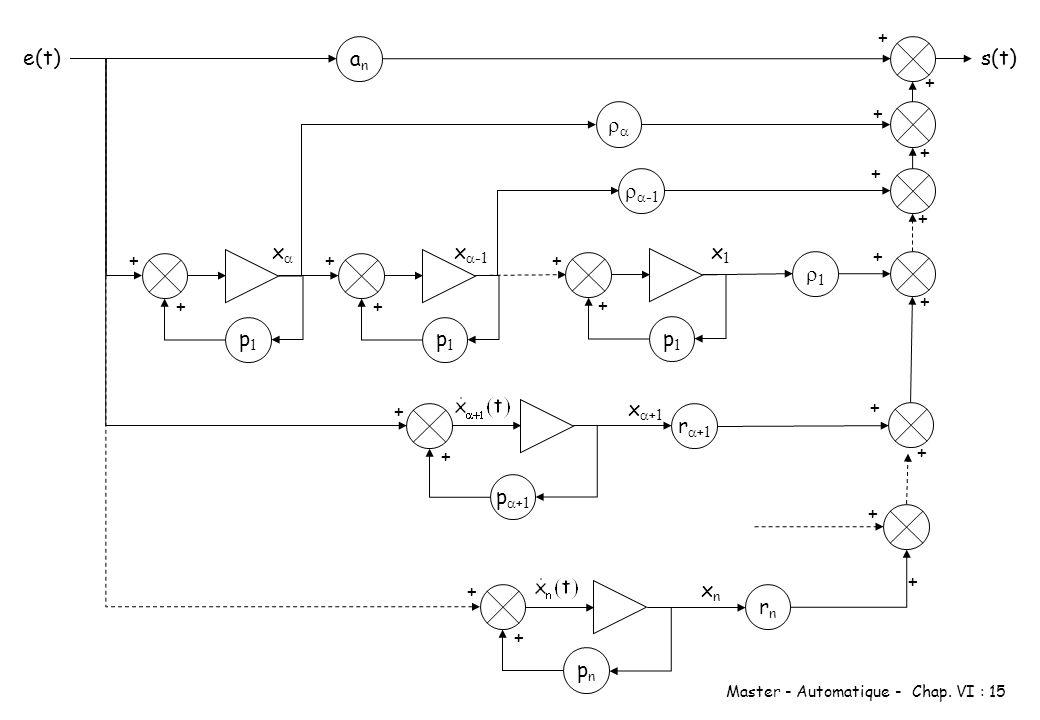Master - Automatique - Chap. VI : 15 e(t) anan s(t) + + + + + + p1p1 + + p1p1 + + p1p1 + + 1 + + p +1 + + x +1 + + r +1 pnpn + + xnxn + + rnrn x x -1