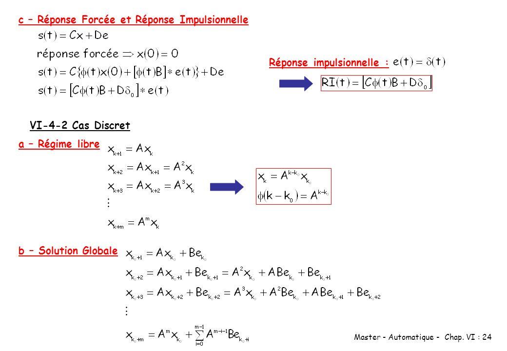 Master - Automatique - Chap. VI : 24 c – Réponse Forcée et Réponse Impulsionnelle Réponse impulsionnelle : VI-4-2 Cas Discret a – Régime libre b – Sol
