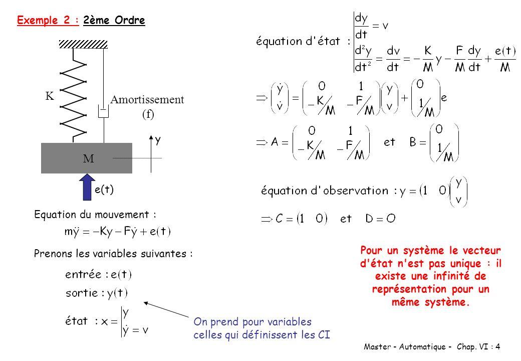 Master - Automatique - Chap. VI : 4 2ème Ordre K Amortissement (f) y M e(t) Equation du mouvement : Prenons les variables suivantes : On prend pour va
