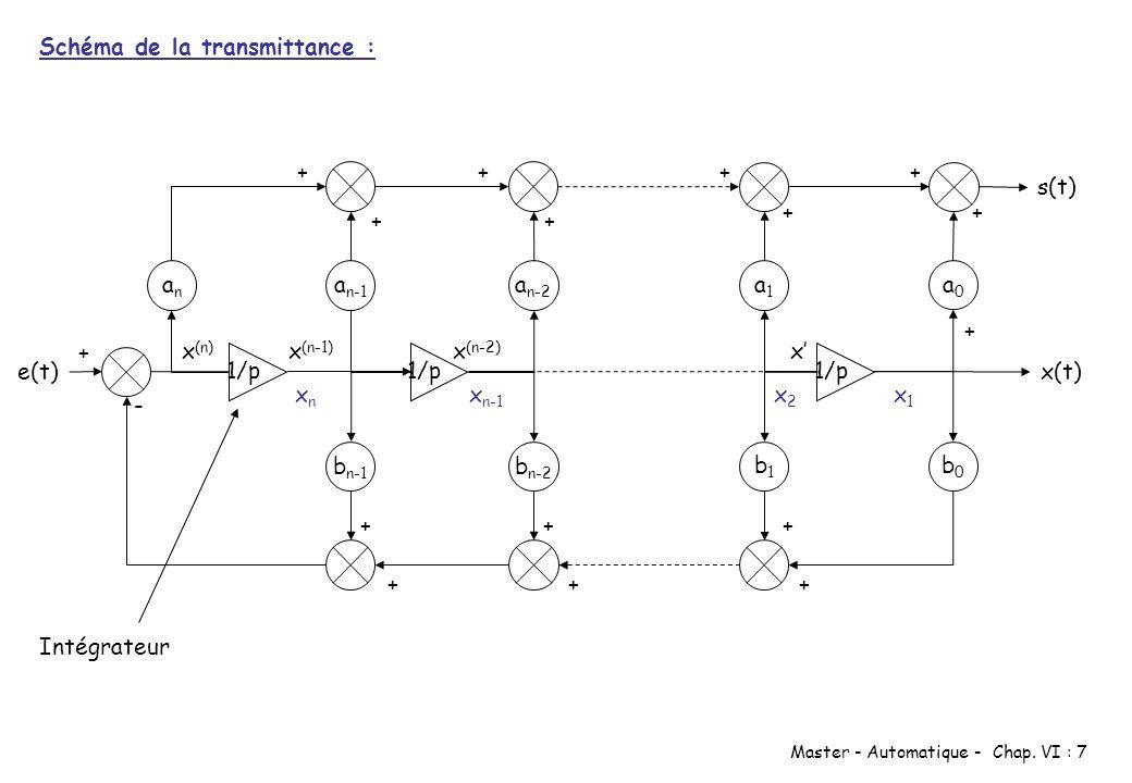 Master - Automatique - Chap. VI : 7 1/p e(t) anan b n-1 a n-1 b n-2 1/p a n-2 b1b1 1/p a0a0 x(t) + + + - xx (n-1) Schéma de la transmittance : x (n) x