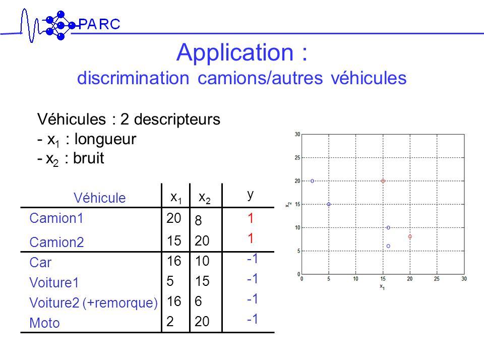 Application : discrimination camions/autres véhicules Véhicules : 2 descripteurs - x 1 : longueur - x 2 : bruit x1x1 x2x2 y 20 8 1520 16 5 2 10 15 6 2