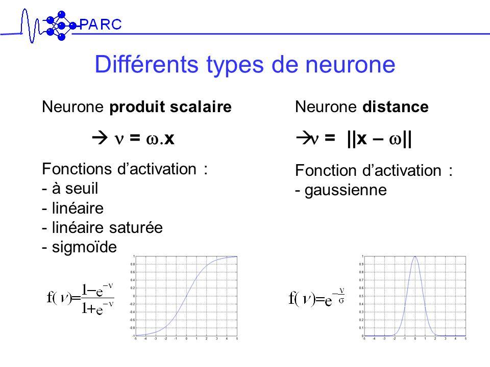 Différents types de neurone Neurone produit scalaire = x Fonctions dactivation : - à seuil - linéaire - linéaire saturée - sigmoïde Neurone distance =