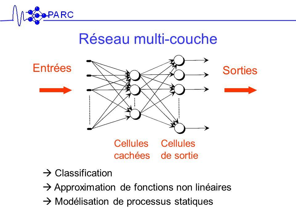 Entrées Sorties Cellules de sortie Cellules cachées Réseau multi-couche Classification Approximation de fonctions non linéaires Modélisation de proces