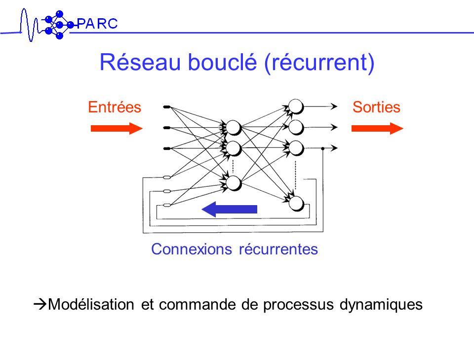 EntréesSorties Connexions récurrentes Réseau bouclé (récurrent) Modélisation et commande de processus dynamiques