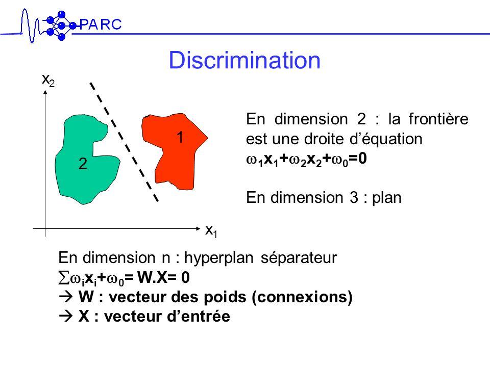 Discrimination En dimension 2 : la frontière est une droite déquation 1 x 1 + 2 x 2 + 0 =0 En dimension 3 : plan 1 2 x2x2 x1x1 En dimension n : hyperp