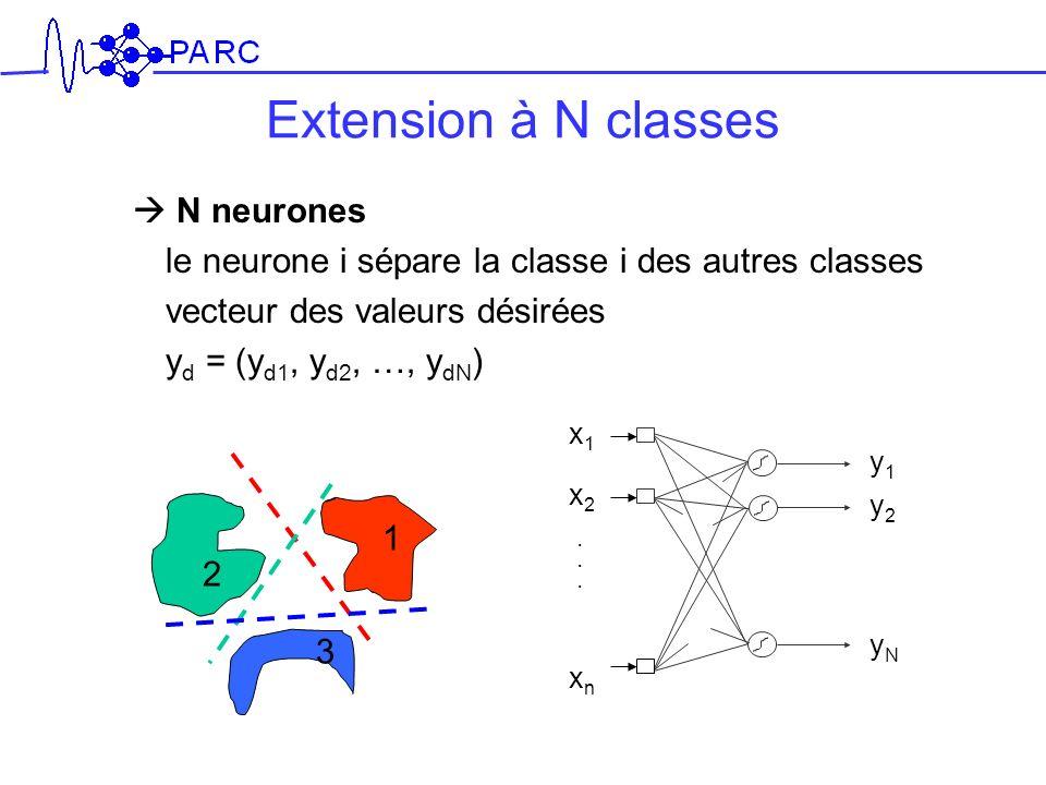Extension à N classes N neurones le neurone i sépare la classe i des autres classes vecteur des valeurs désirées y d = (y d1, y d2, …, y dN ) 1 2 3 y1