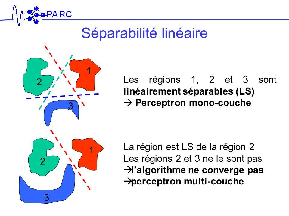 Séparabilité linéaire Les régions 1, 2 et 3 sont linéairement séparables (LS) Perceptron mono-couche La région est LS de la région 2 Les régions 2 et