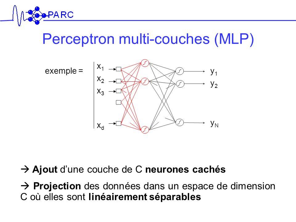 Perceptron multi-couches (MLP) Ajout dune couche de C neurones cachés Projection des données dans un espace de dimension C où elles sont linéairement