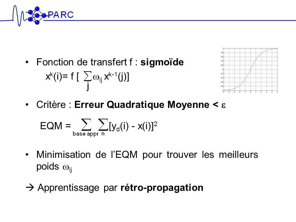 Fonction de transfert f : sigmoïde x k (i)= f [ ij x k-1 (j)] Critère : Erreur Quadratique Moyenne < EQM = [y d (i) - x(i)] 2 Minimisation de lEQM pou