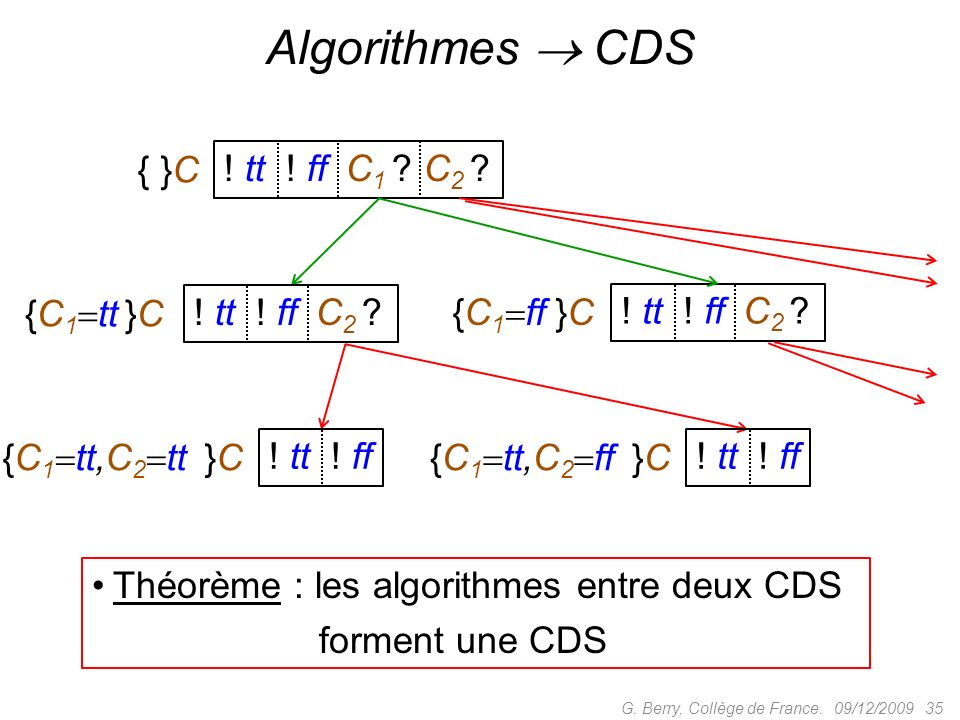 09/12/2009 35G.Berry, Collège de France. Algorithmes CDS { }C .