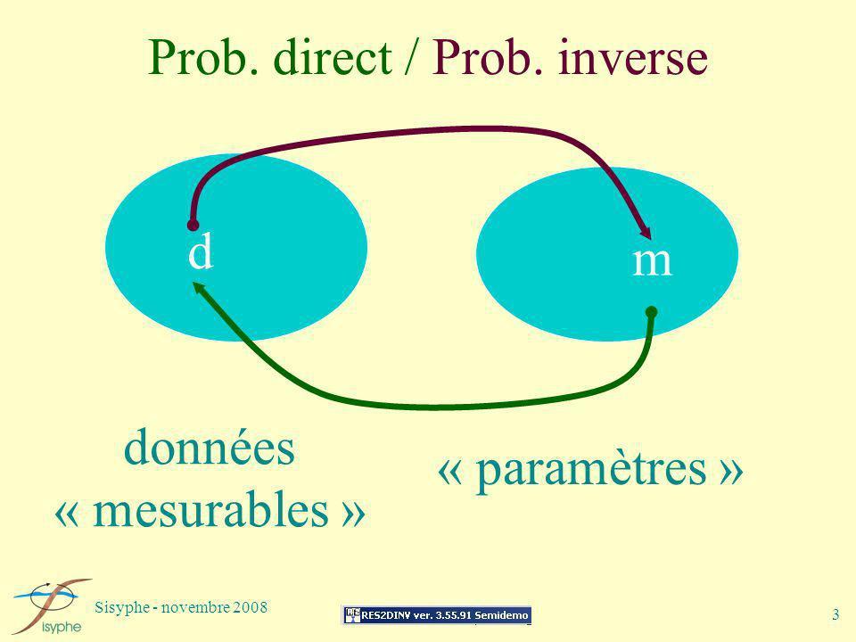 Sisyphe - novembre 2008 3 Prob. direct / Prob. inverse données « mesurables » « paramètres » d m