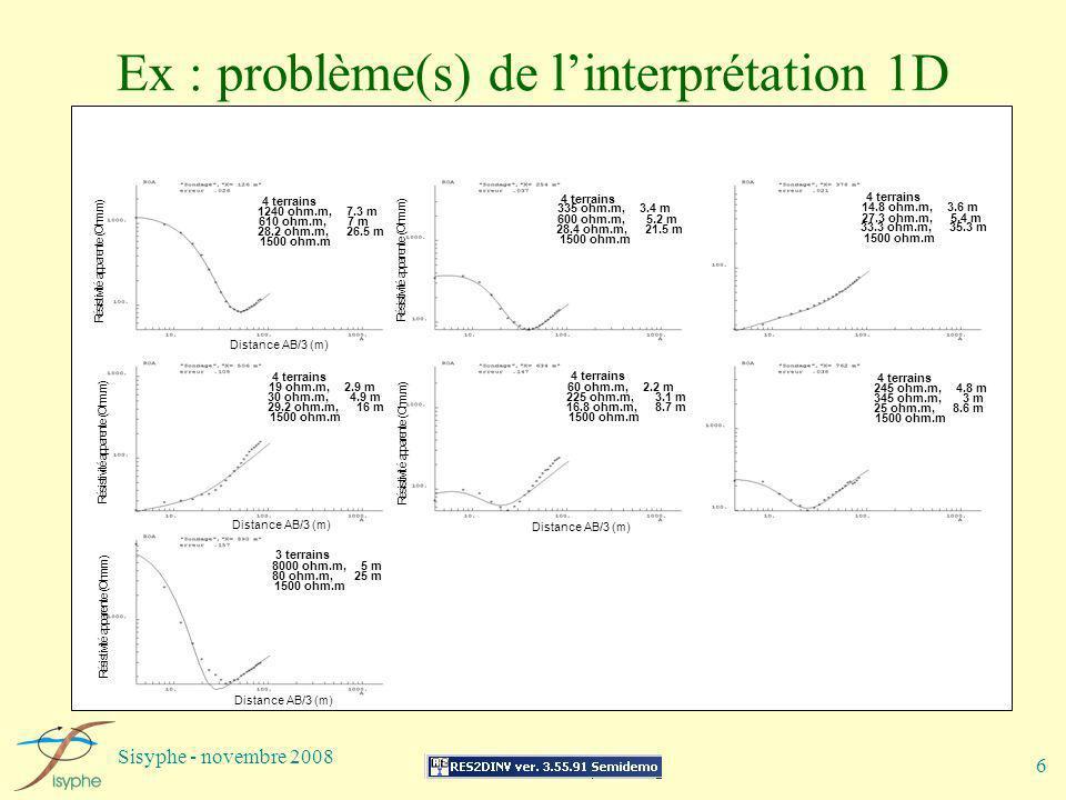 Sisyphe - novembre 2008 6 Ex : problème(s) de linterprétation 1D