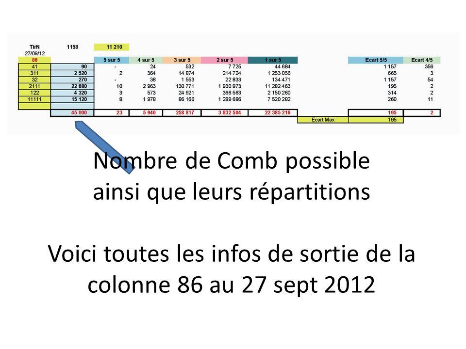Nombre de Comb possible ainsi que leurs répartitions Voici toutes les infos de sortie de la colonne 86 au 27 sept 2012