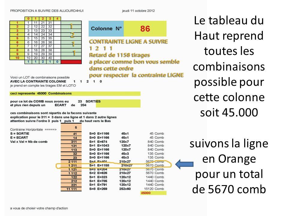 Le tableau du Haut reprend toutes les combinaisons possible pour cette colonne soit 45.000 suivons la ligne en Orange pour un total de 5670 comb