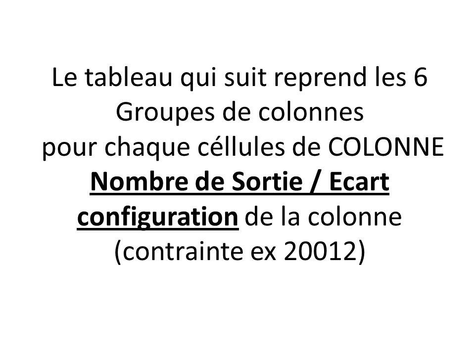 Le tableau qui suit reprend les 6 Groupes de colonnes pour chaque céllules de COLONNE Nombre de Sortie / Ecart configuration de la colonne (contrainte ex 20012)
