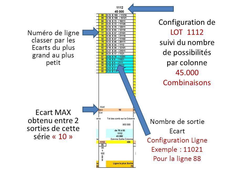 Configuration de LOT 1112 suivi du nombre de possibilités par colonne 45.000 Combinaisons Numéro de ligne classer par les Ecarts du plus grand au plus petit Ecart MAX obtenu entre 2 sorties de cette série « 10 » Nombre de sortie Ecart Configuration Ligne Exemple : 11021 Pour la ligne 88