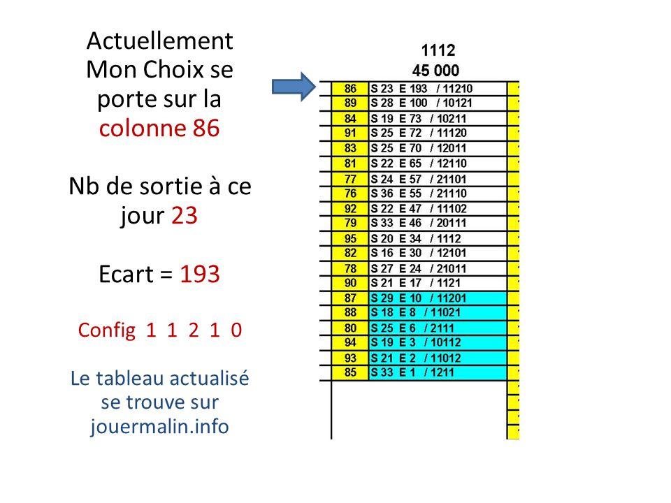 Actuellement Mon Choix se porte sur la colonne 86 Nb de sortie à ce jour 23 Ecart = 193 Config 1 1 2 1 0 Le tableau actualisé se trouve sur jouermalin.info