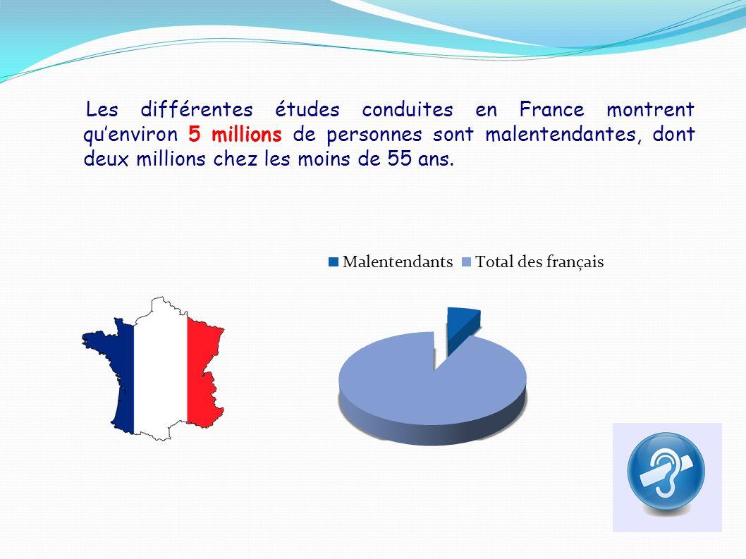 Les différentes études conduites en France montrent quenviron 5 millions de personnes sont malentendantes, dont deux millions chez les moins de 55 ans